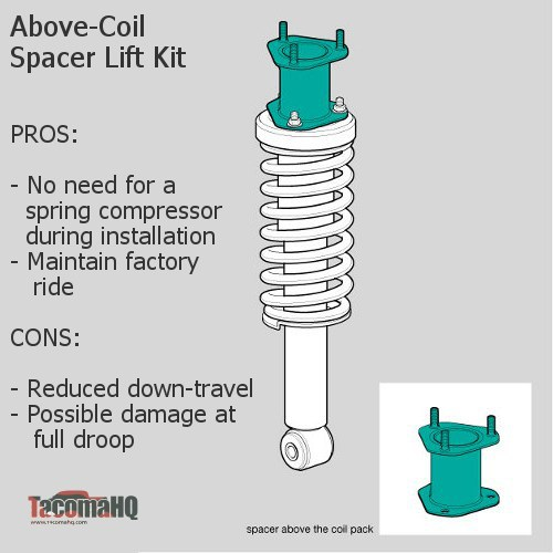 Above-coil Spacer Lift Kit Diagram