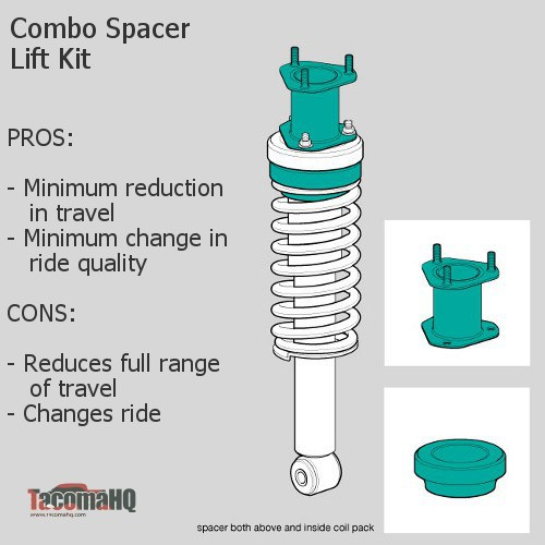 Combo above-coil and in-coil spacer lift kit diagram