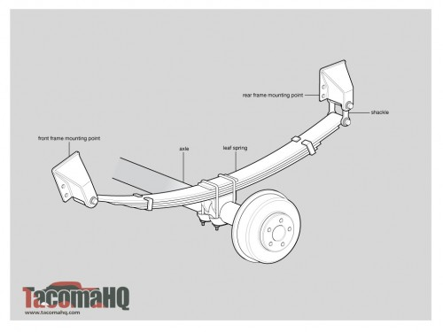 Toyota Taa Lift Kits How To A Truck. Rear Leaf Suspension Diagram. Ford. 97 Ford F150 Rear Suspension Diagram At Scoala.co