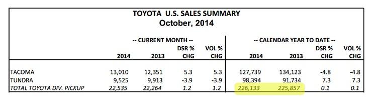 Toyota Truck Sales